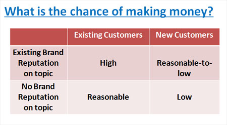 likelihood of success with new product idea